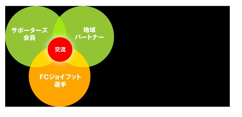 FCジョイフット イメージ図