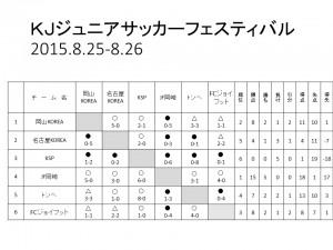 KJ2015結果
